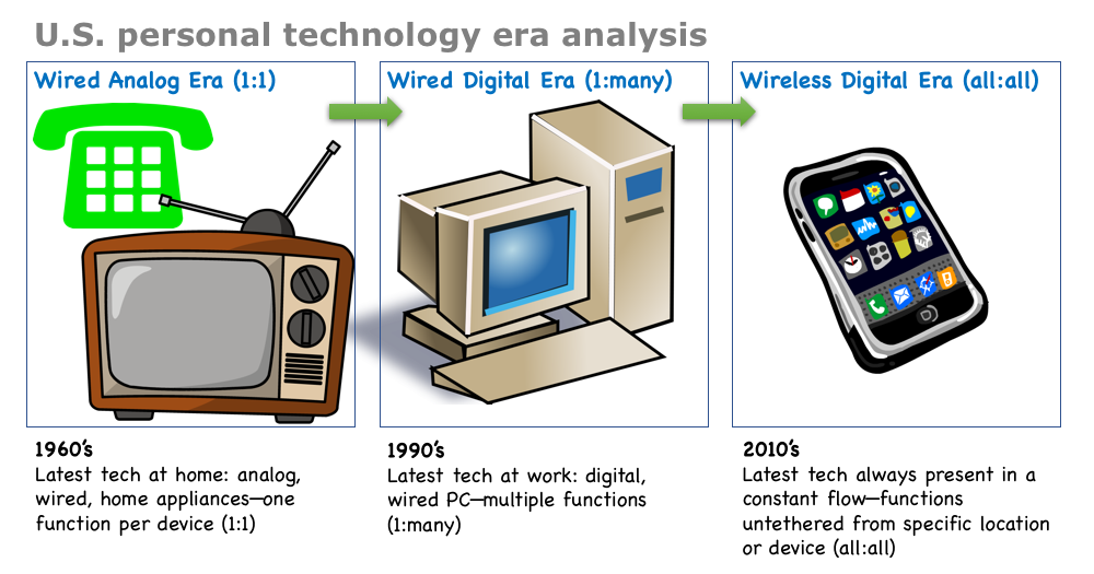 U.S. personal technology era analysis