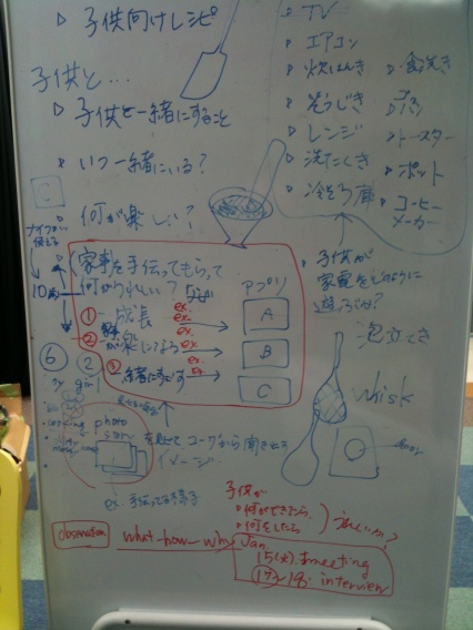 Whiteboard user analysis