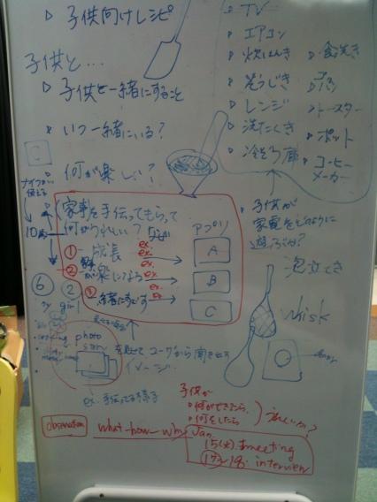 Whiteboard user analysis