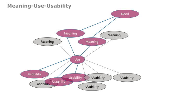 meaning_use_usability