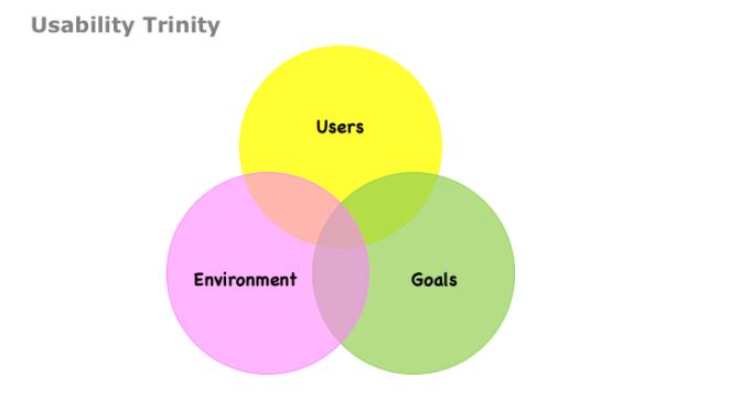 usability_trinity